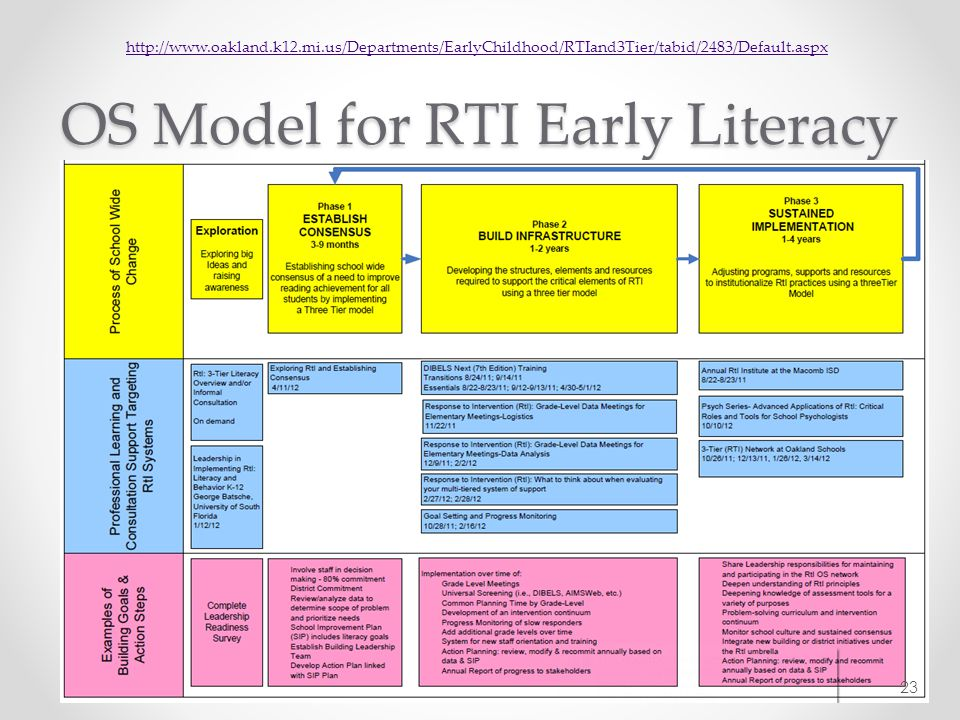 OS Model for RTI Early Literacy