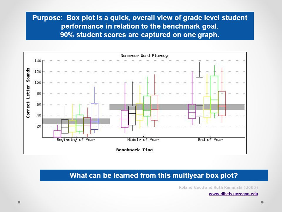 90% student scores are captured on one graph.
