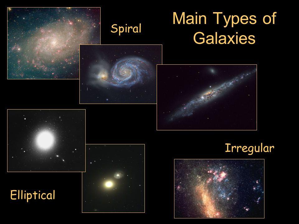 Main Types of Galaxies Spiral Irregular Elliptical
