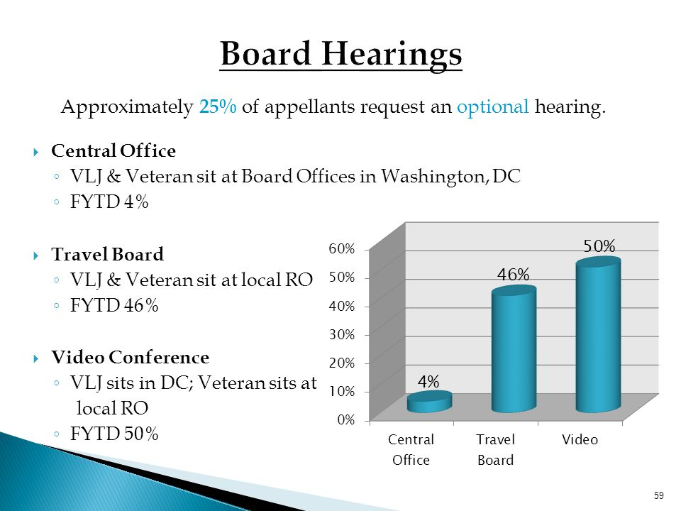Approximately 25% of appellants request an optional hearing.