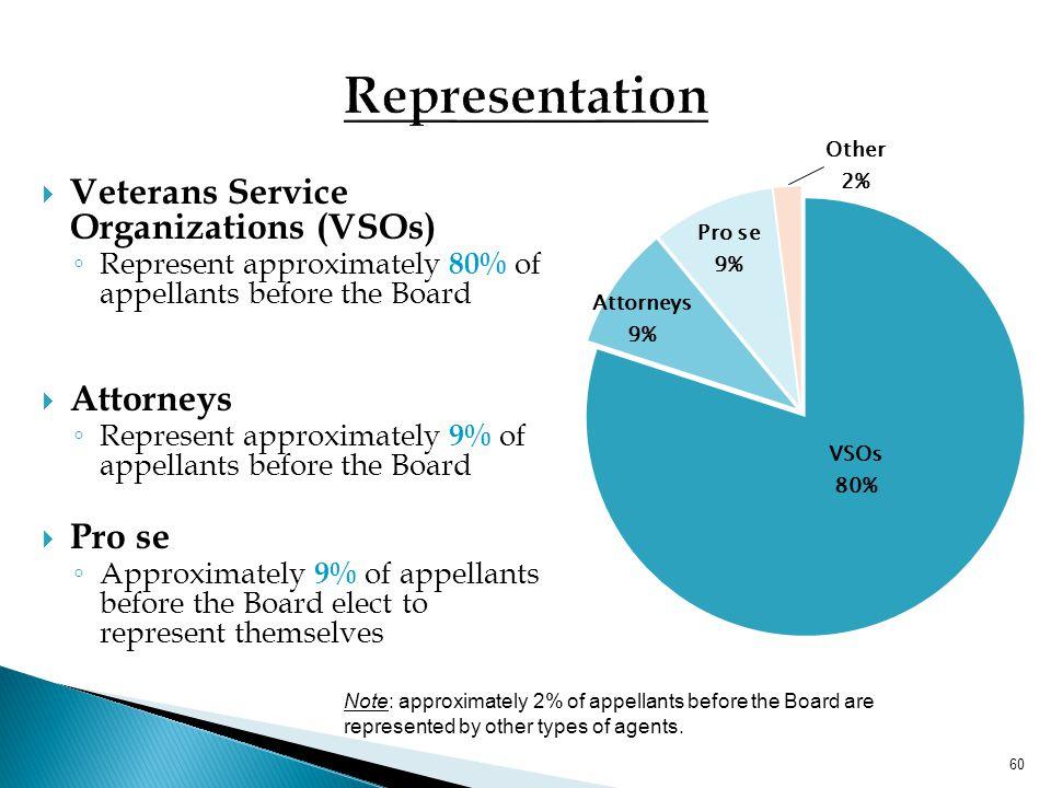Representation Veterans Service Organizations (VSOs) Attorneys Pro se