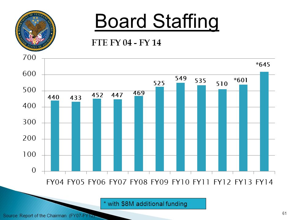 Board Staffing * with $8M additional funding