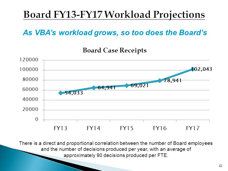 Board FY13-FY17 Workload Projections