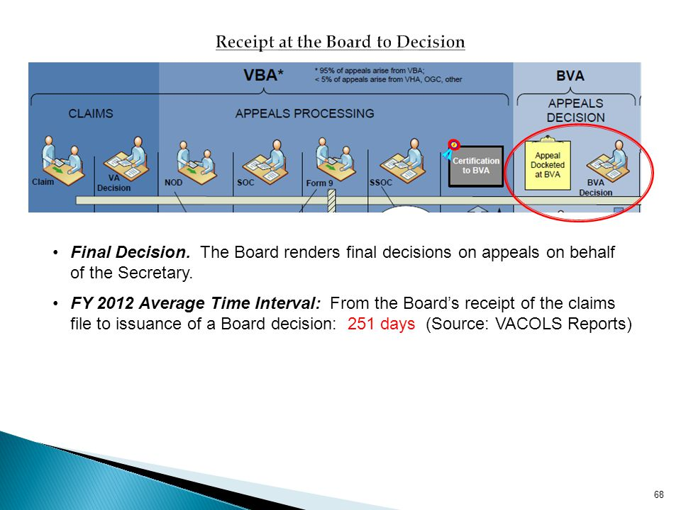 Receipt at the Board to Decision