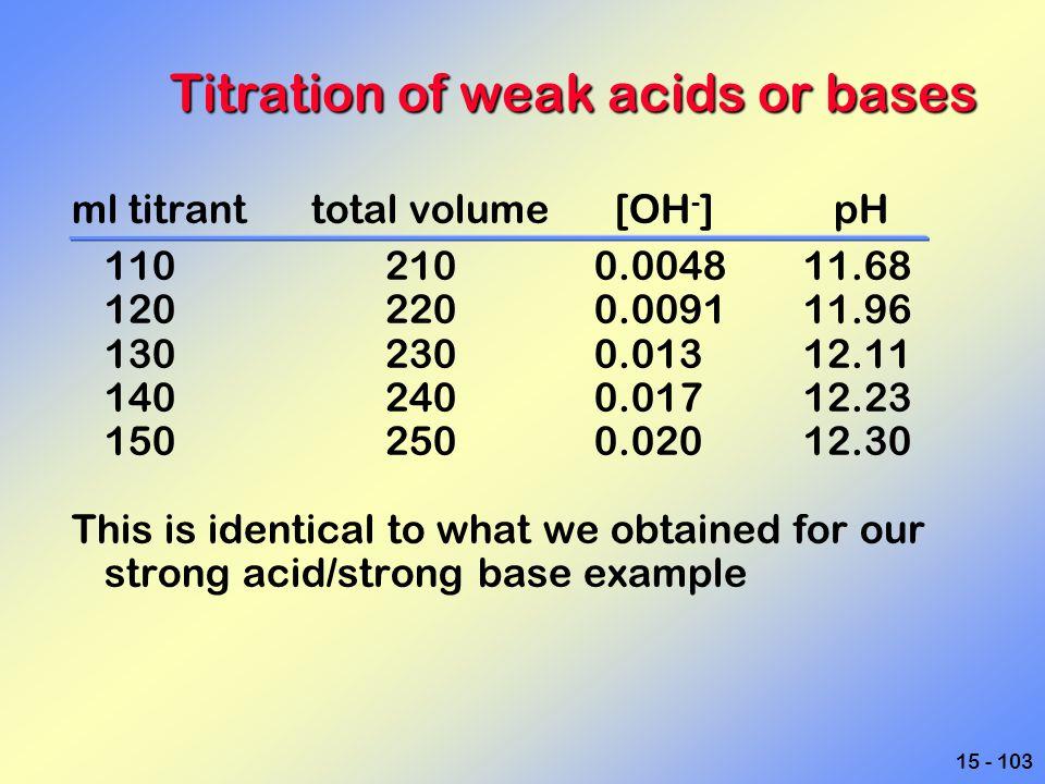 Titration of weak acids or bases
