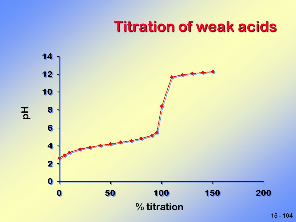 Titration of weak acids