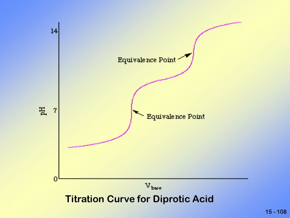 Titration Curve for Diprotic Acid