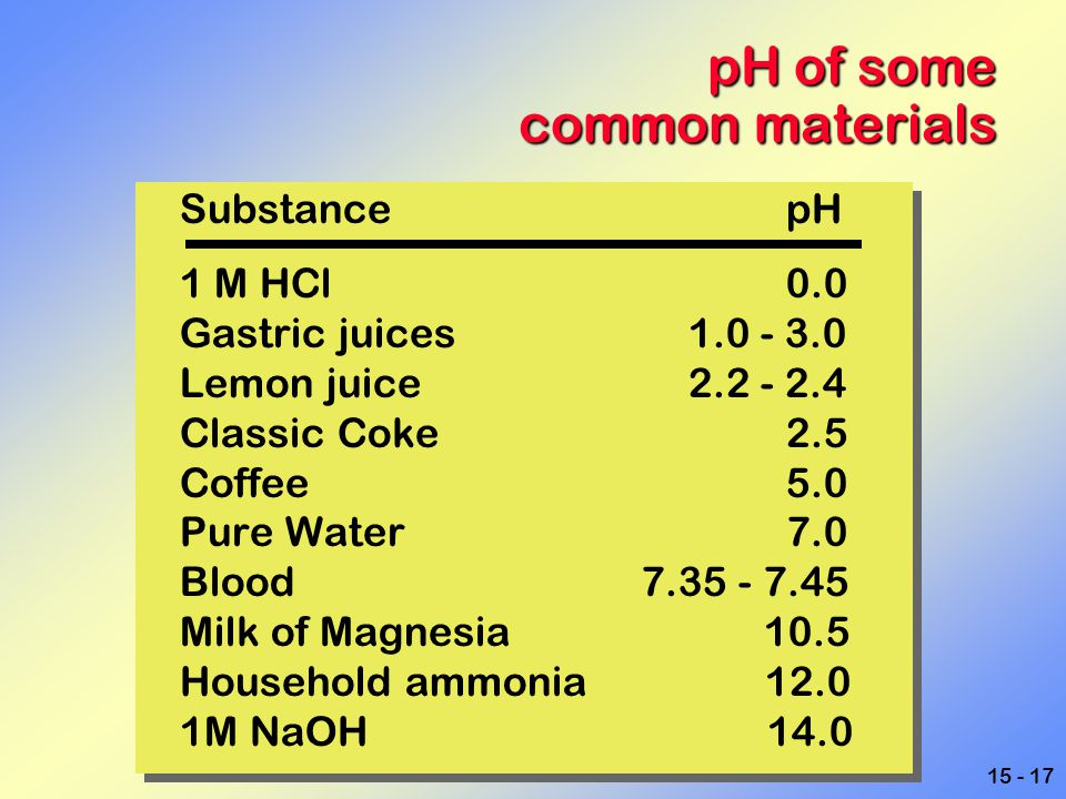pH of some common materials