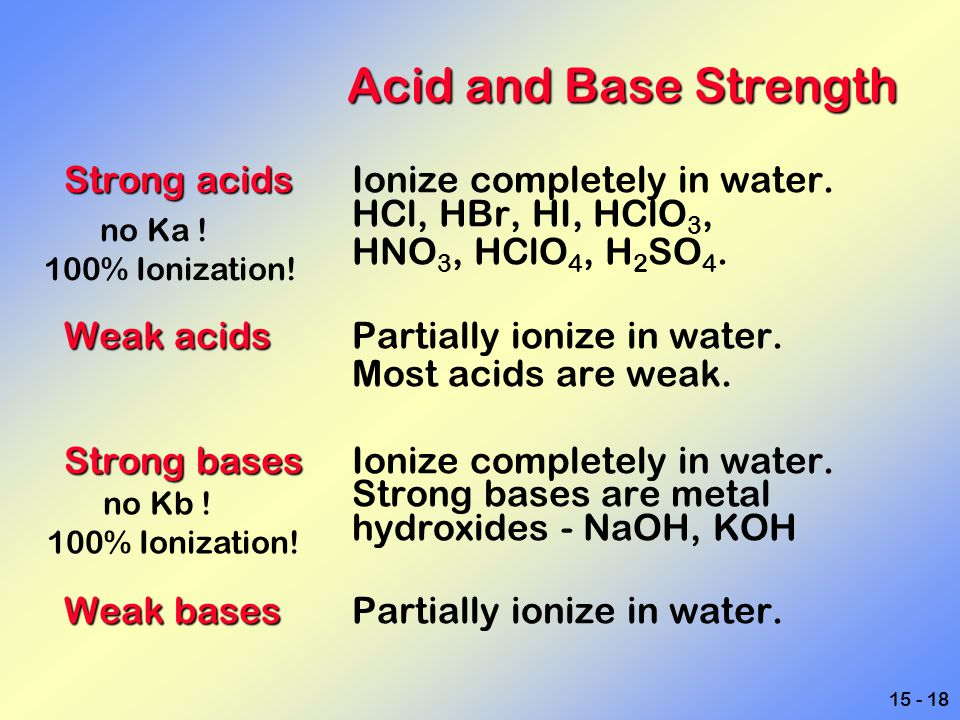 Acid and Base Strength Strong acids Ionize completely in water. HCl, HBr, HI, HClO3, HNO3, HClO4, H2SO4.