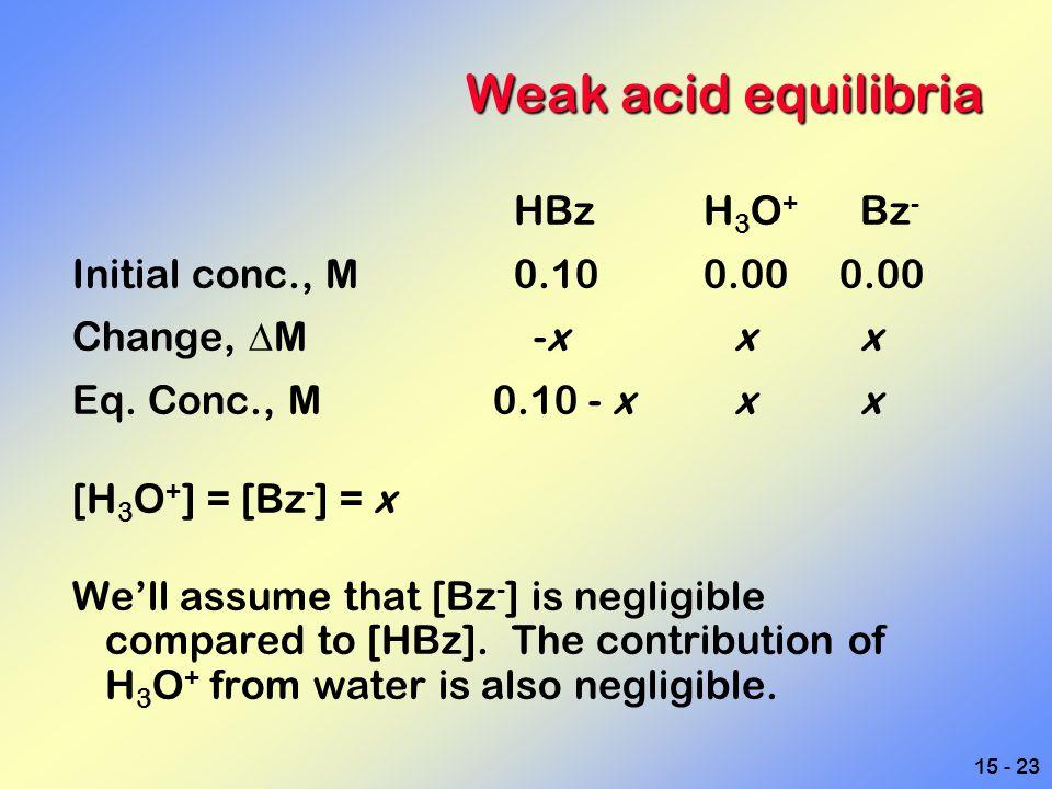 Weak acid equilibria HBz H3O+ Bz- Initial conc., M 0.10 0.00 0.00