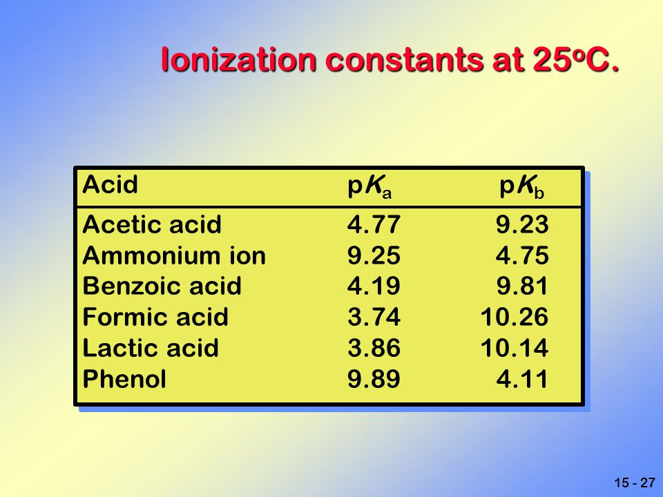 Ionization constants at 25oC.