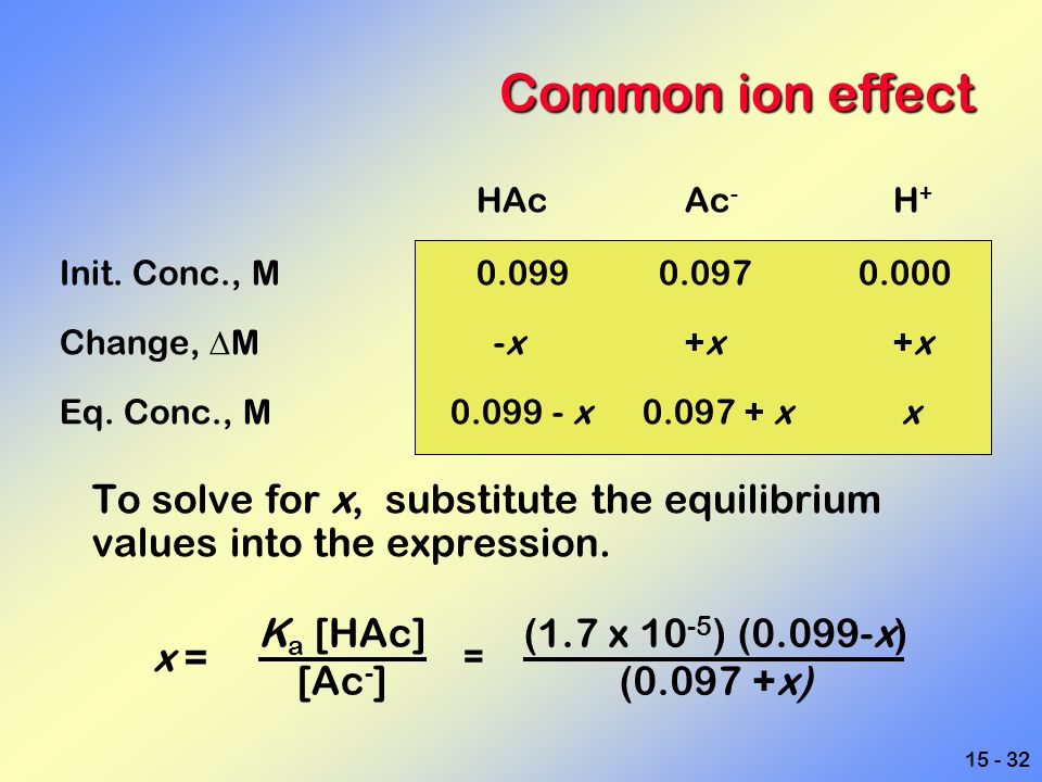 Common ion effect HAc Ac- H+ Init. Conc., M 0.099 0.097 0.000. Change, DM -x +x +x.