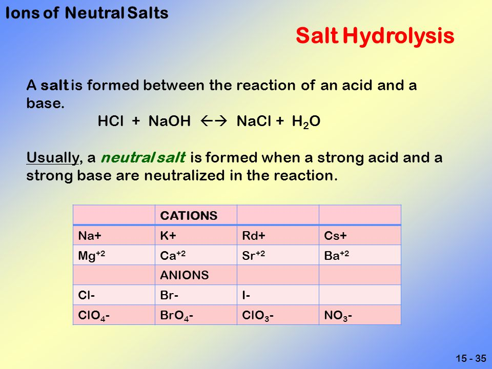 Ions of Neutral Salts Salt Hydrolysis
