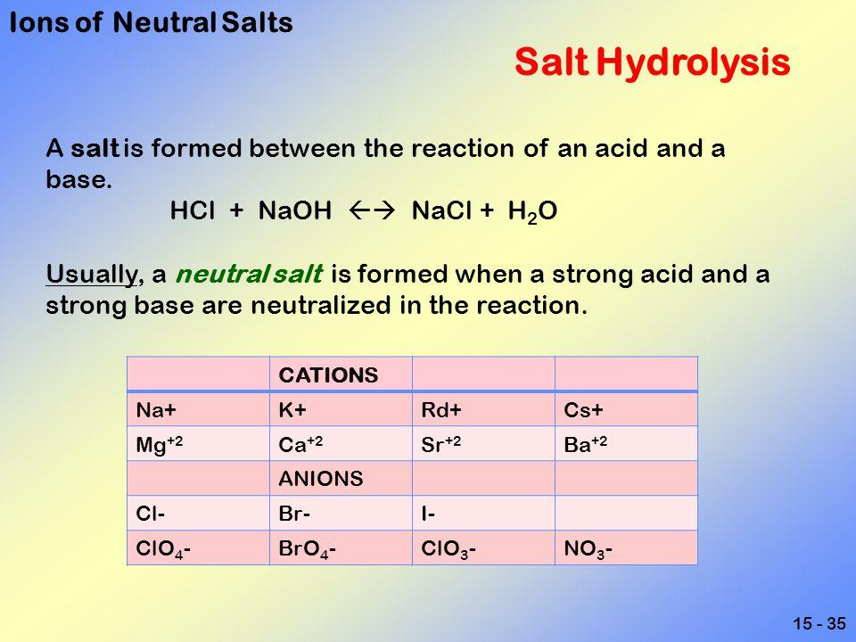 Ions of Neutral Salts Salt Hydrolysis