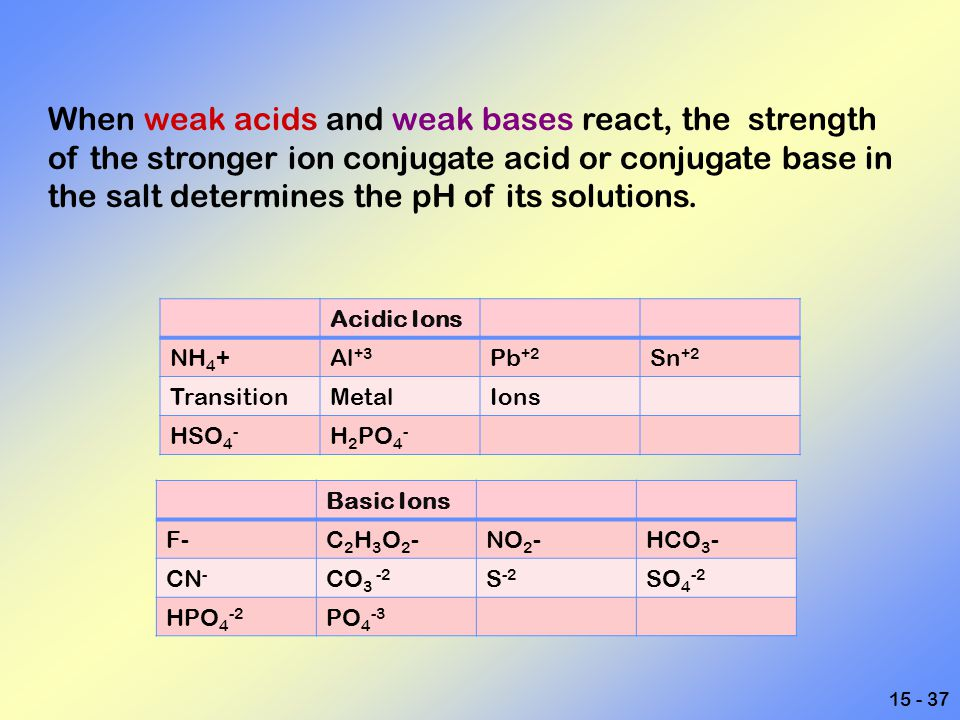 When weak acids and weak bases react, the strength of the stronger ion conjugate acid or conjugate base in the salt determines the pH of its solutions.