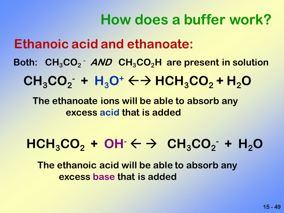 How does a buffer work Ethanoic acid and ethanoate: