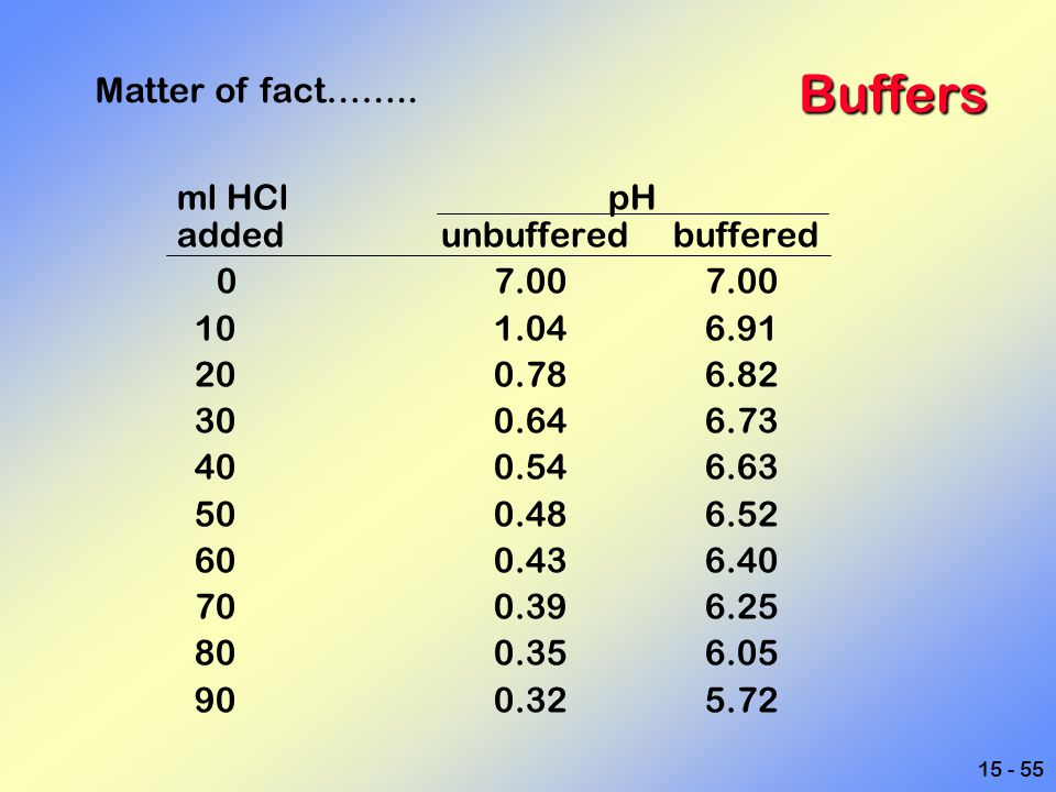 Buffers Matter of fact…….. ml HCl pH added unbuffered buffered