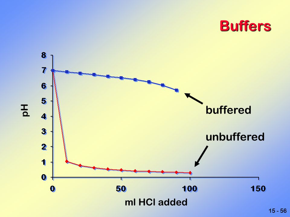 Buffers buffered unbuffered pH ml HCl added