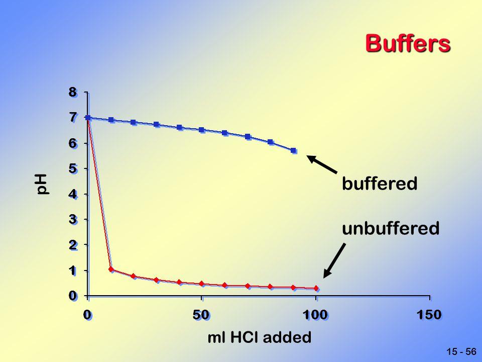 Buffers buffered unbuffered pH ml HCl added