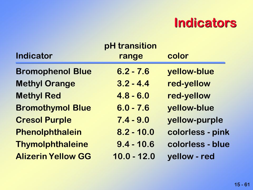 Indicators pH transition Indicator range color