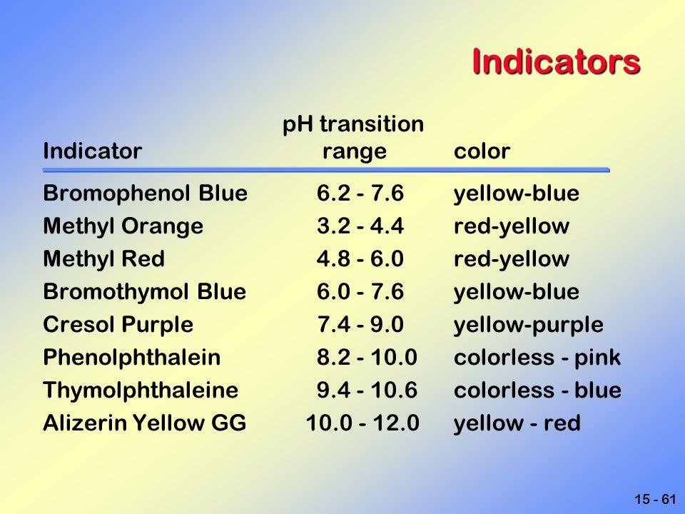 Indicators pH transition Indicator range color