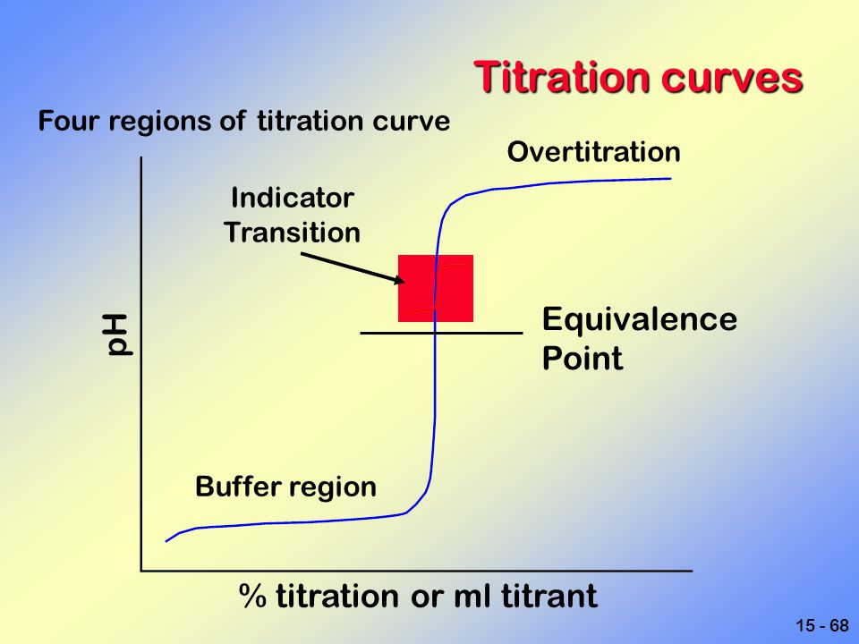 Titration curves Equivalence pH Point % titration or ml titrant