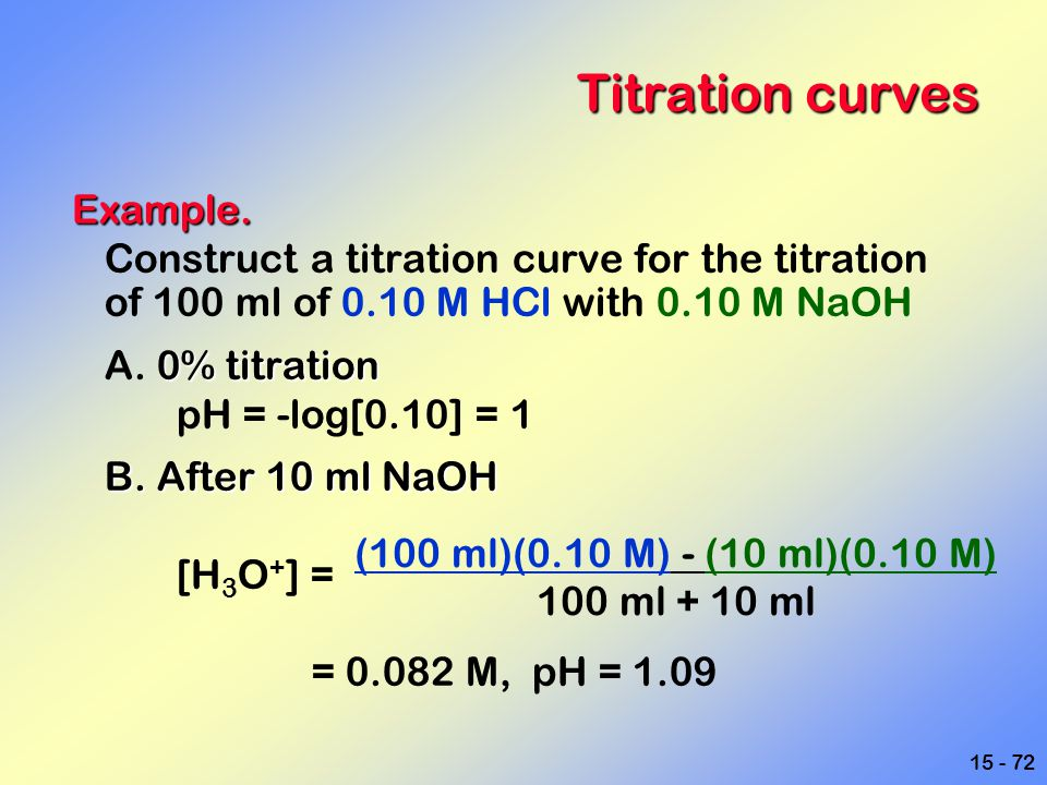 Titration curves Example.