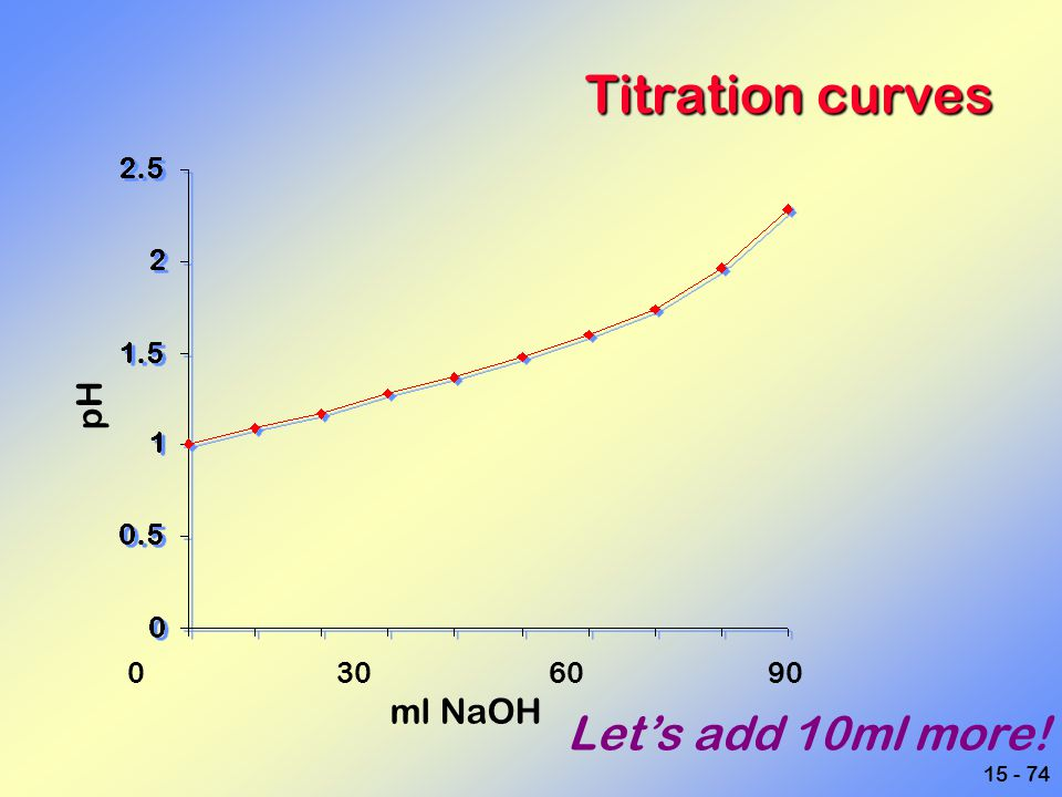 Titration curves pH