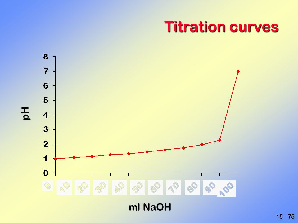 Titration curves pH ml NaOH