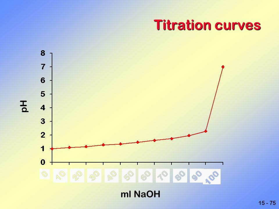 Titration curves pH ml NaOH