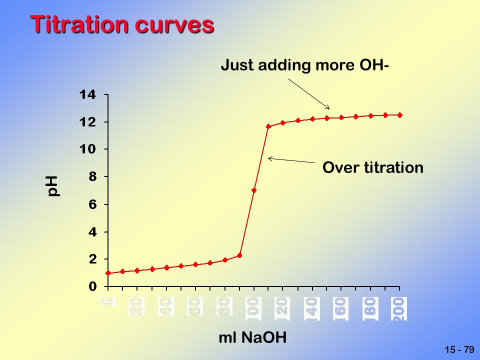Titration curves Just adding more OH- Over titration pH ml NaOH