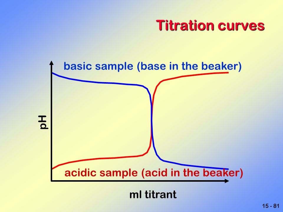 Titration curves basic sample (base in the beaker) pH
