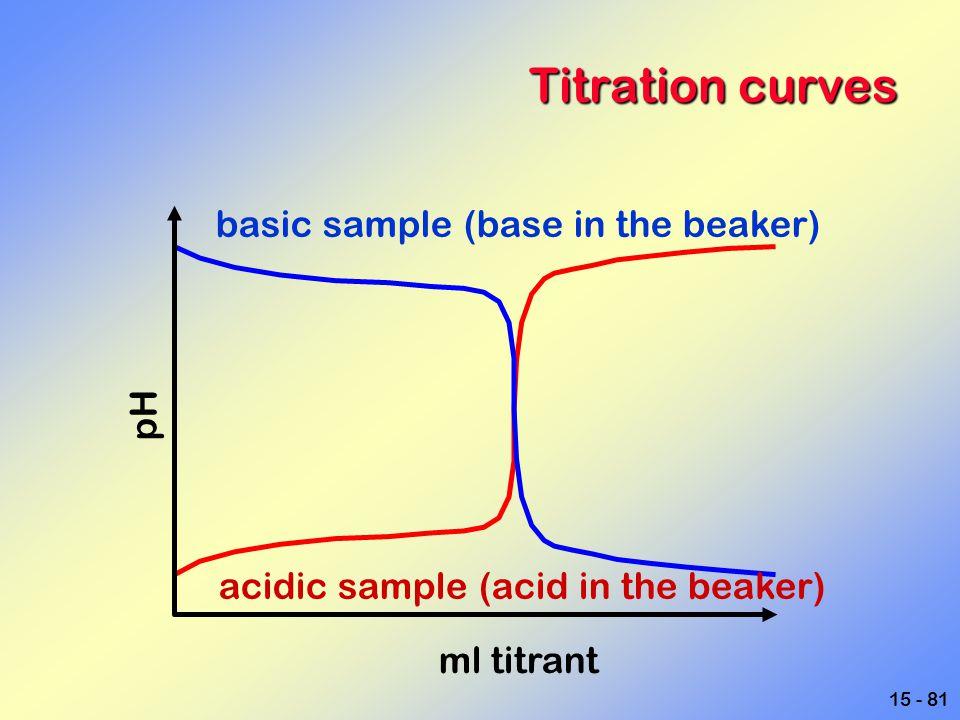 Titration curves basic sample (base in the beaker) pH