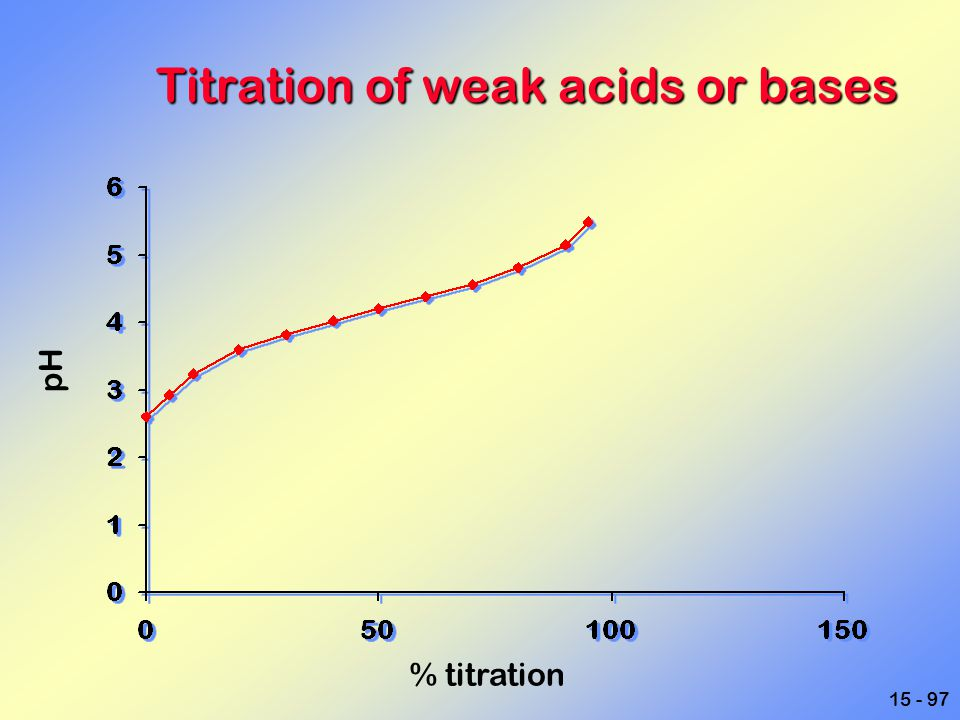 Titration of weak acids or bases