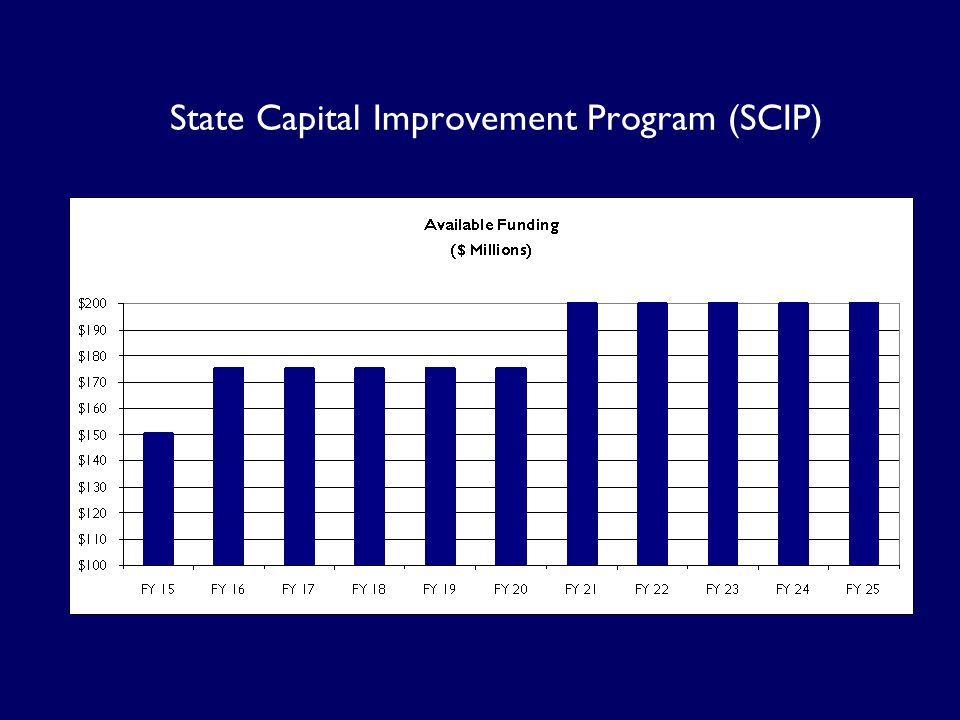 State Capital Improvement Program (SCIP)