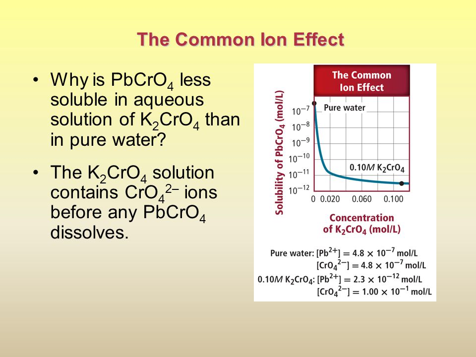 The Common Ion Effect Why is PbCrO4 less soluble in aqueous solution of K2CrO4 than in pure water