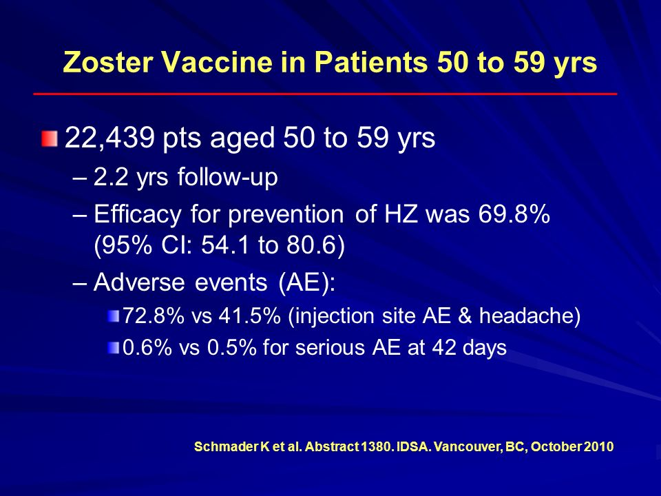 Zoster Vaccine in Patients 50 to 59 yrs