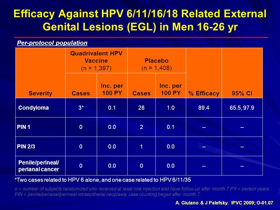Quadrivalent HPV Vaccine (n = 1,397)