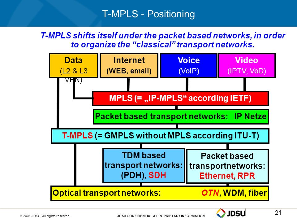 T-MPLS - PositioningT-MPLS shifts itself under the packet based networks, in order to organize the classical transport networks.