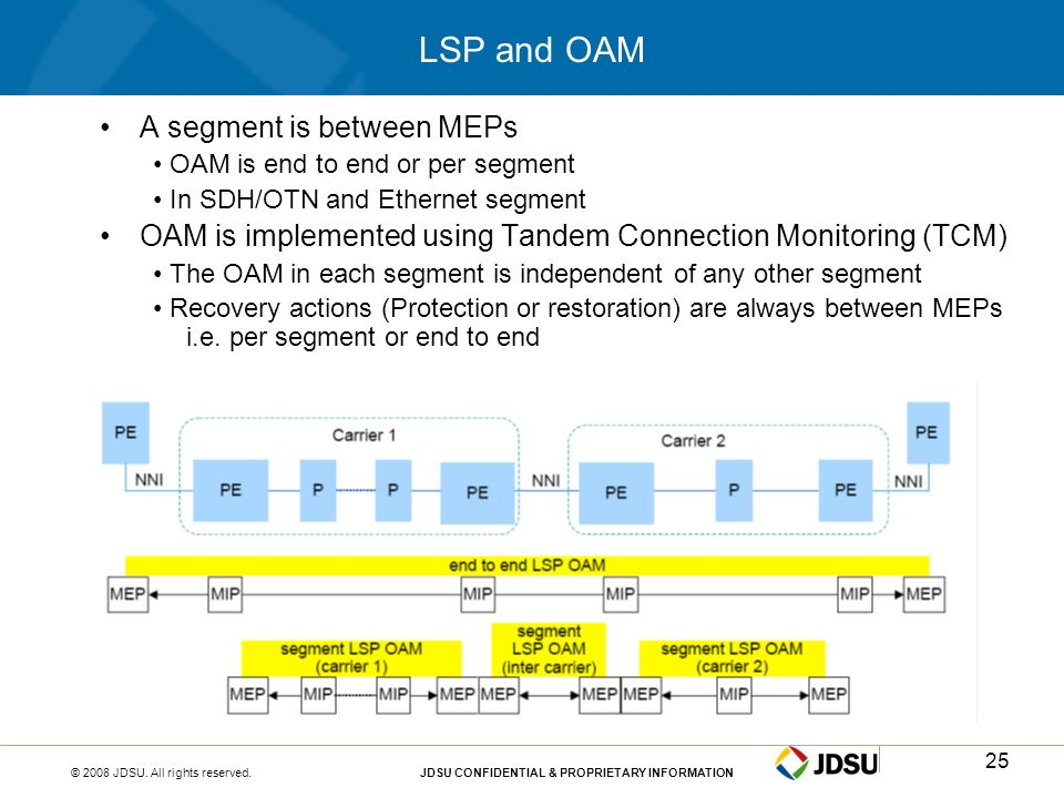 LSP and OAM A segment is between MEPs
