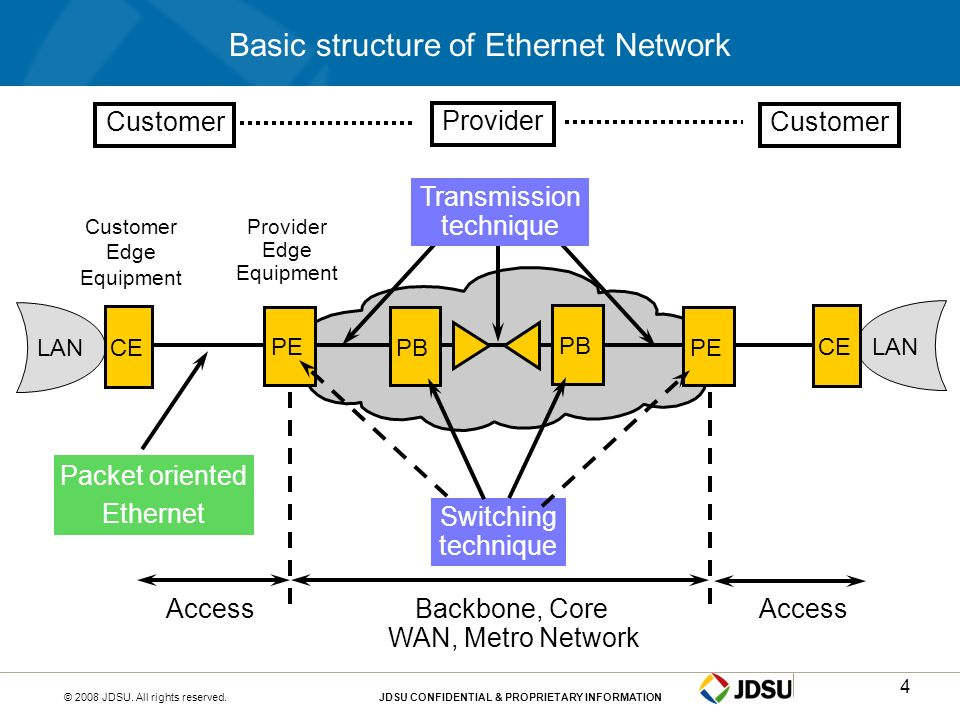 Basic structure of Ethernet Network