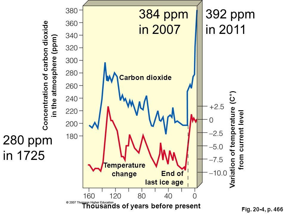 384 ppm in 2007 392 ppm in 2011 280 ppm in 1725 Figure 20.4