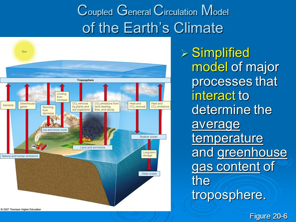 Coupled General Circulation Model of the Earth's Climate