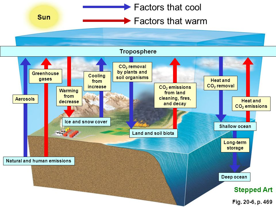 Factors that cool Factors that warm Sun Stepped Art Troposphere