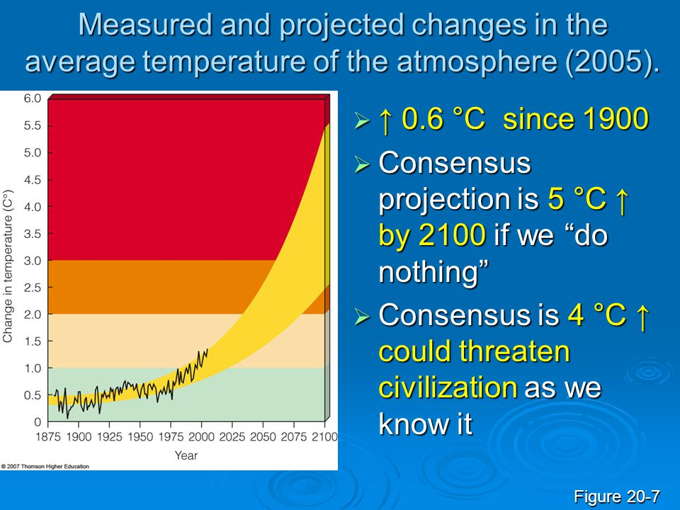 Consensus projection is 5 °C ↑ by 2100 if we do nothing