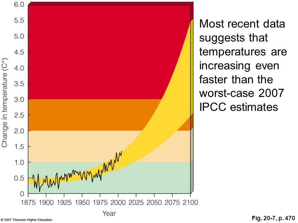 Most recent data suggests that temperatures are increasing even faster than the worst-case 2007 IPCC estimates