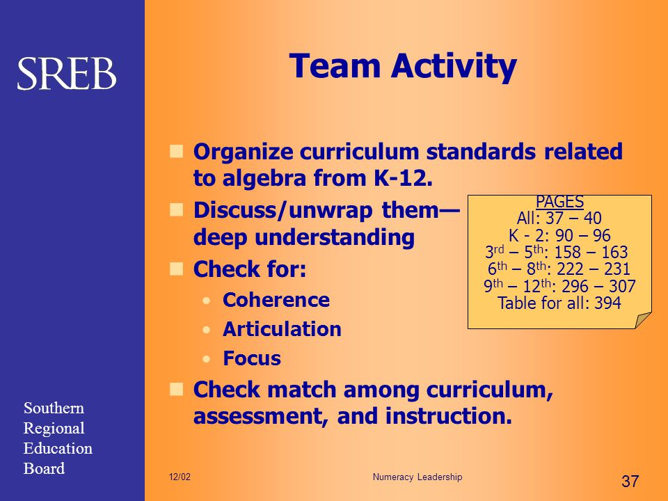 Team Activity Organize curriculum standards related to algebra from K-12. Discuss/unwrap them— deep understanding.