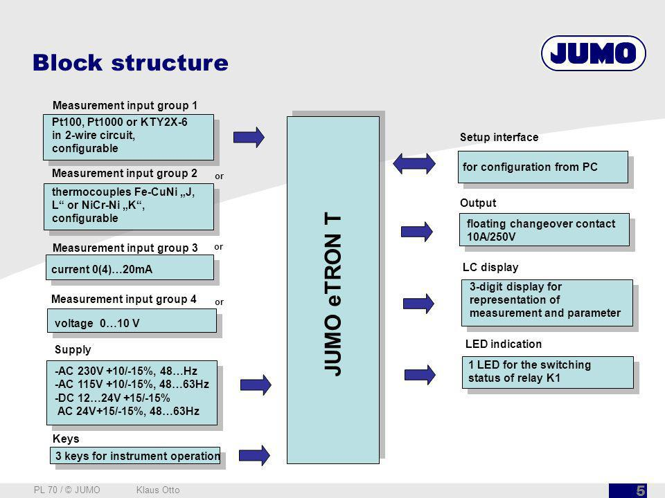 Block structure JUMO eTRON T Measurement input group 1