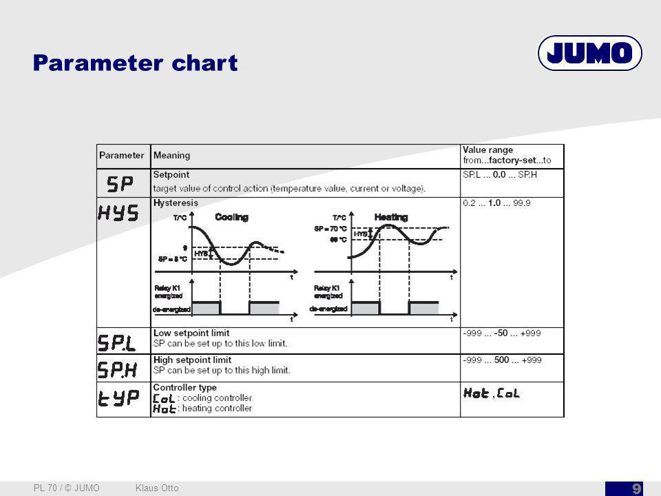 Parameter chart PL 70 / © JUMO Klaus Otto
