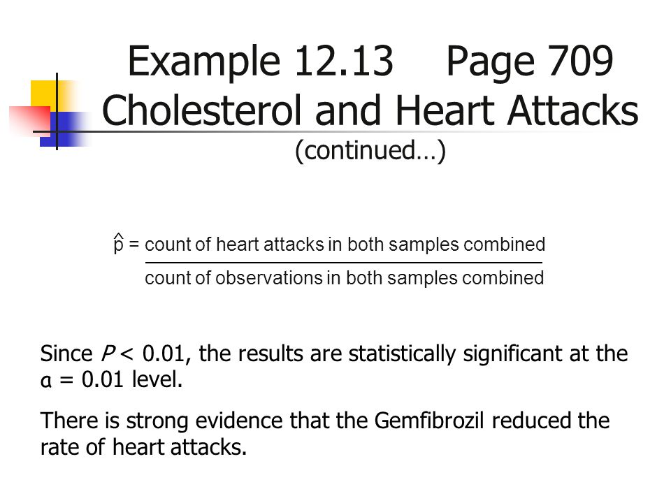 Example 12.13 Page 709 Cholesterol and Heart Attacks (continued…)